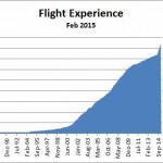 2015 Flight Experience